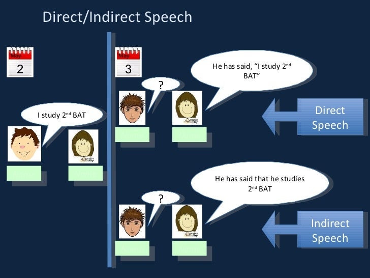 Reported speech powerpoint Slide 2