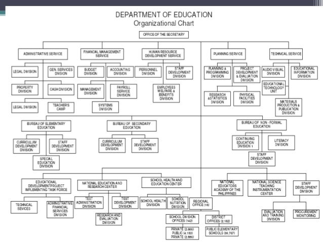 Organizational structure of deped fandeluxe Choice Image