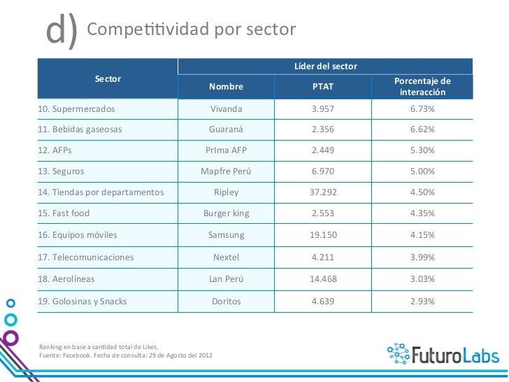 e) Variación de la compe>>vidad por sector                                                                  ...
