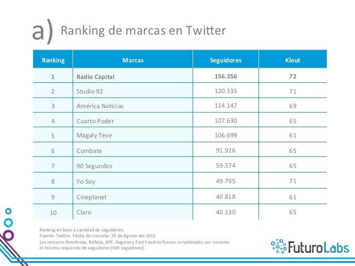 c)  Crecimiento de seguidores por sector                                                                      ...