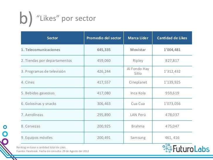 """c)  Crecimiento de """"likes"""" por sector                                                                         ..."""