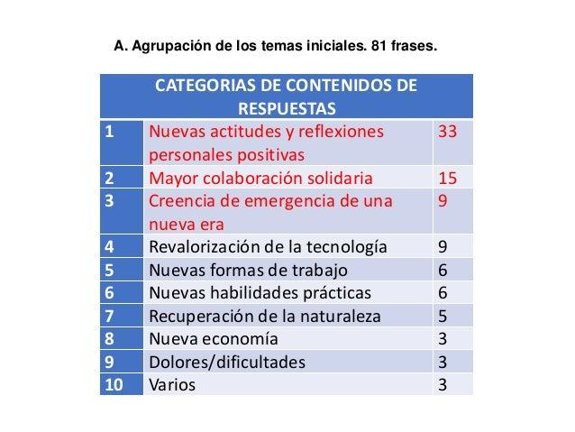 CATEGORIAS DE CONTENIDOS DE RESPUESTAS 1 Nuevas actitudes y reflexiones personales positivas 33 2 Mayor colaboración solid...