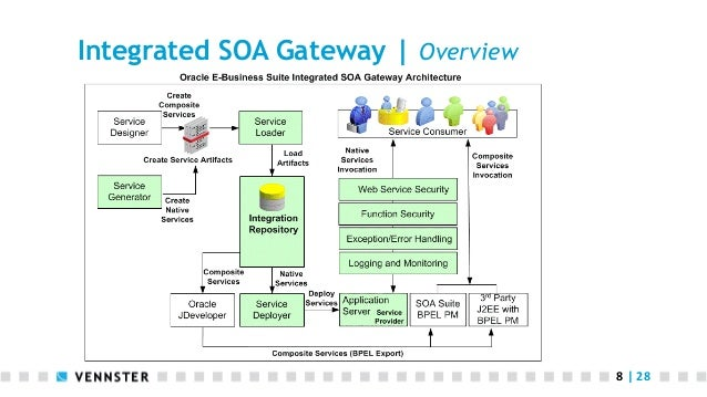 report-from-the-trenches-using-soa-integrated-gateway-8-638 Oracle Expense Report User Guide on 12c installation guide virtual, profile example, support how add, security design for, default tablespace, management system, assets approved switch, db groups accounts,