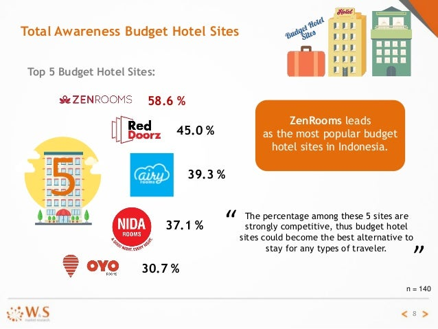 popularity of budget hotel sites in indonesia 2016