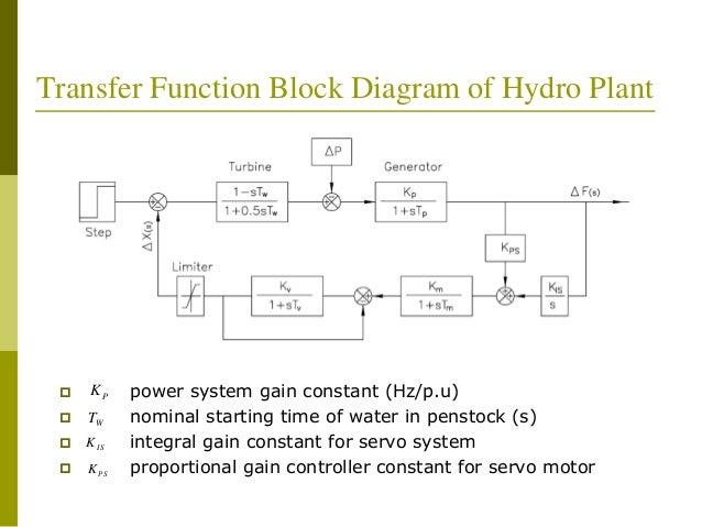 Hydropower Block Diagram Online Schematic Diagram