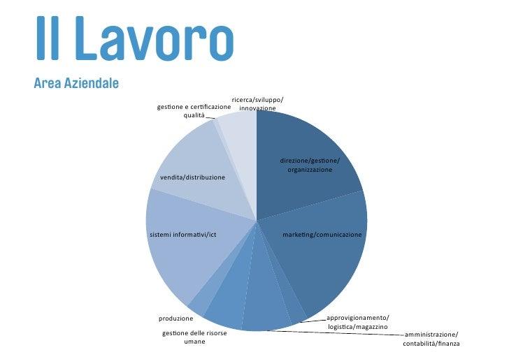 Il Lavoro Area Aziendale                                          ricerca/sviluppo/                    gesFoneecerFficazi...