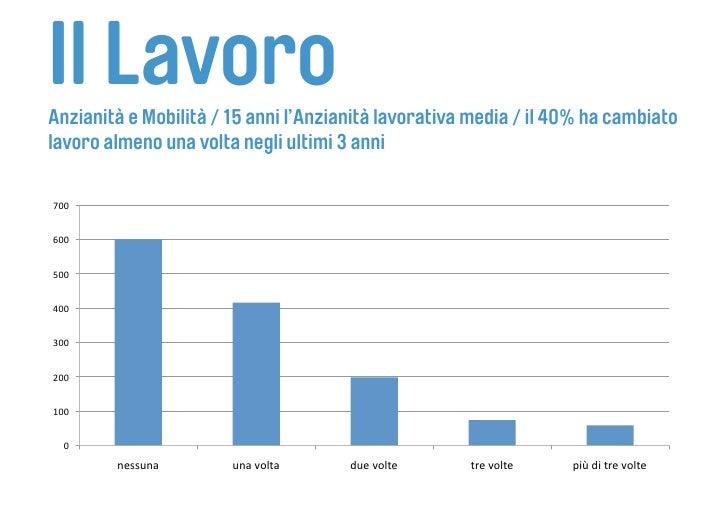 Il Lavoro Anzianità e Mobilità / 15 anni l'Anzianità lavorativa media / il 40% ha cambiato lavoro almeno una volta negli u...