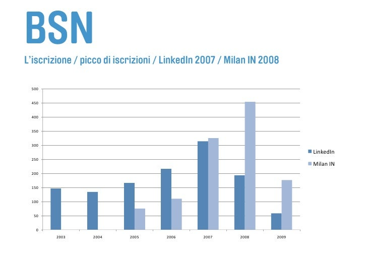 BSN L'iscrizione / picco di iscrizioni / LinkedIn 2007 / Milan IN 2008   500    450    400    350    300             ...