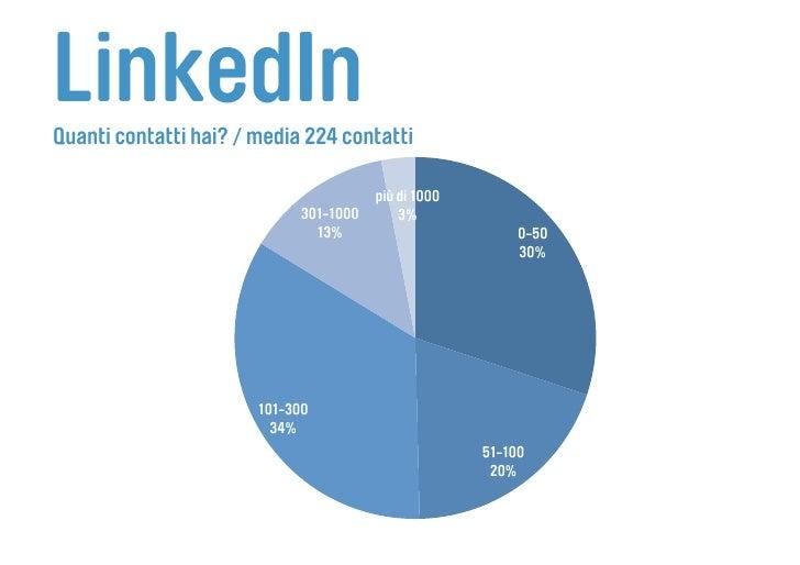 LinkedIn Quanti contatti hai? / media 224 contatti                                         più di 1000                    ...