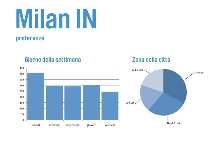 Milan IN preferenze           Giorno della settimana                                         Zona della città  450       ...