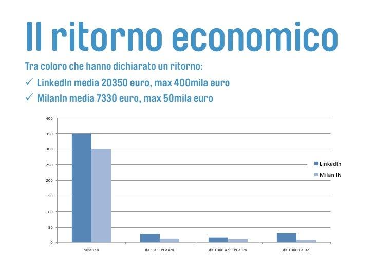 Il ritorno economico Tra coloro che hanno dichiarato un ritorno:  LinkedIn media 20350 euro, max 400mila euro  MilanIn...