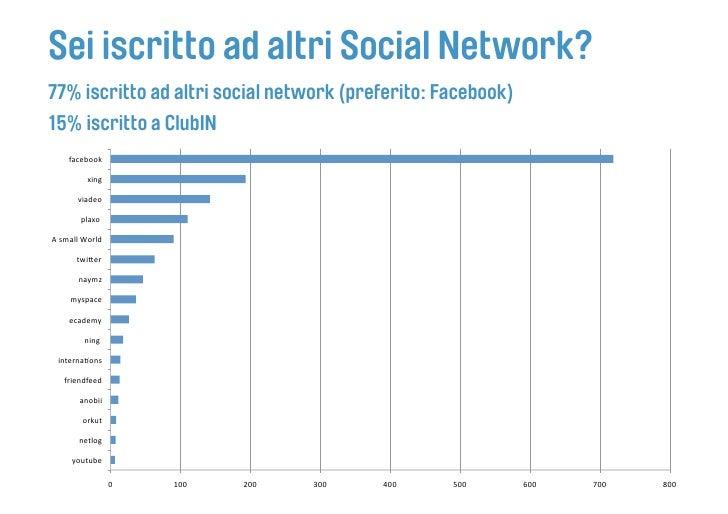 Sei iscritto ad altri Social Network? 77% iscritto ad altri social network (preferito: Facebook) 15% iscritto a ClubIN    ...