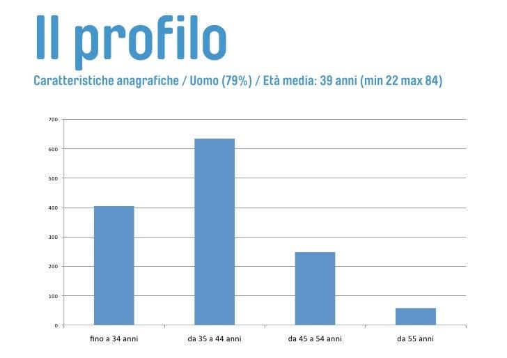 Il profilo Caratteristiche anagrafiche / Uomo (79%) / Età media: 39 anni (min 22 max 84)    700      600      500      ...