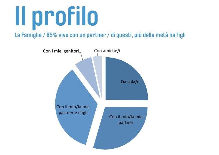 Il profilo La Famiglia / 65% vive con un partner / di questi, più della metà ha figli              Conimieigenitori  ...