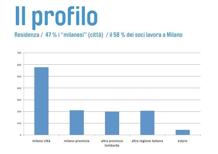 """Il profilo Residenza / 47 % i """"milanesi"""" (città) / il 58 % dei soci lavora a Milano   700     600     500     400    ..."""