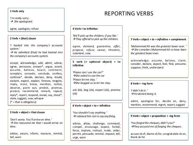 Resultado de imagen para reporting verbs esl