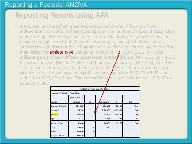 Reporting A Factorial Anova