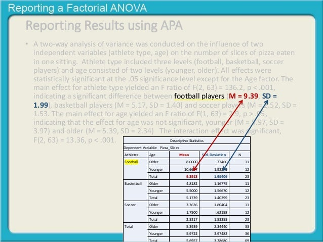 How to Write a Results Statement for a T-Test or an ANOVA