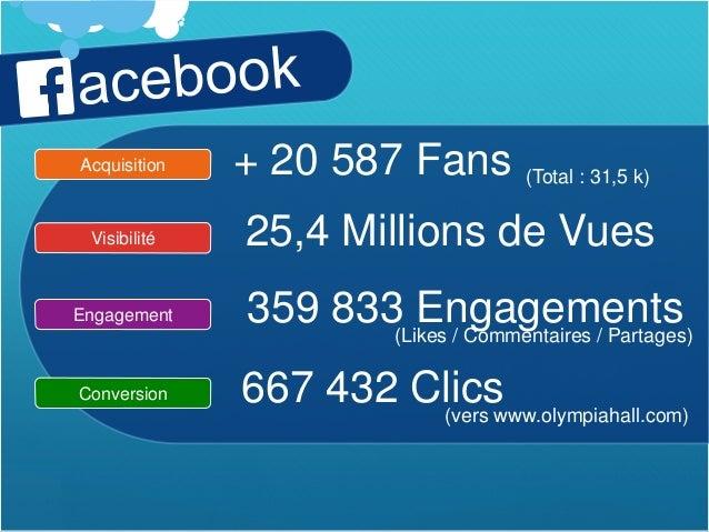 Reporting Social Media2014 - L'Olympia Bruno Coquatrix Slide 2