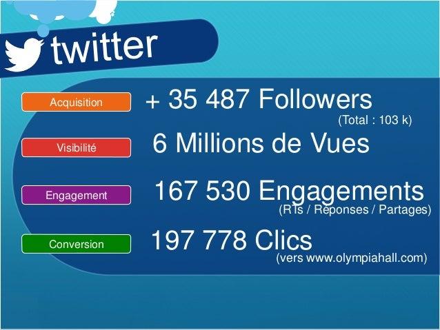Reporting Social Media2014 - L'Olympia Bruno Coquatrix Slide 3
