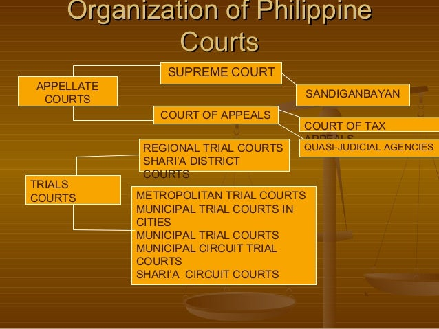 justice system in the philippines Reviewer in philippine criminal justice system  offender – it is the principal  character in the criminal justice system • victim/offended party.