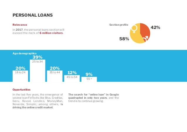 Understanding Interest Rates On Personal Loans