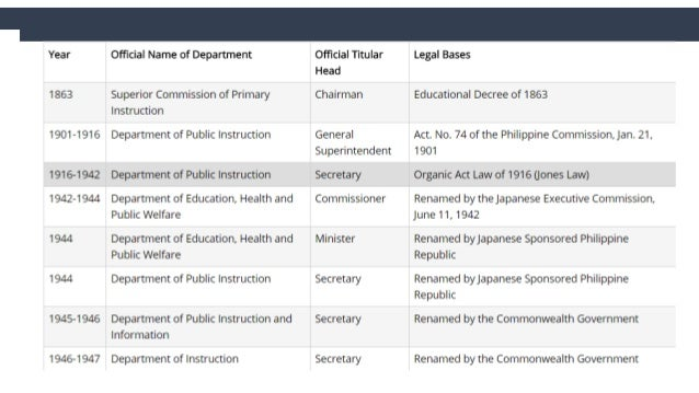 Historical Perspective in Philippine Education