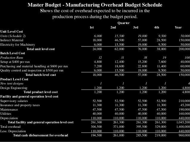 what is master budgeting analysis