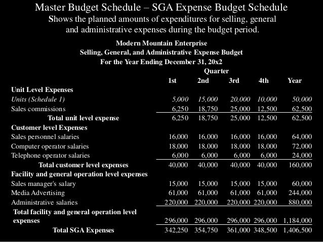 master budget analysis How budgeting works for companies start with a master, or static, budget a wealth of information through the analysis that budget variances afford.