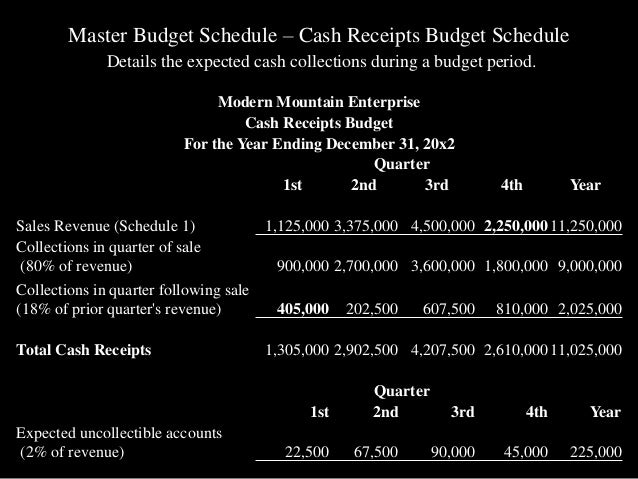 master budget analysis Chapter 06 master budget and responsibility accounting - copy get pdf chapter 06 master budget and responsibility accounting that affect the master budget.