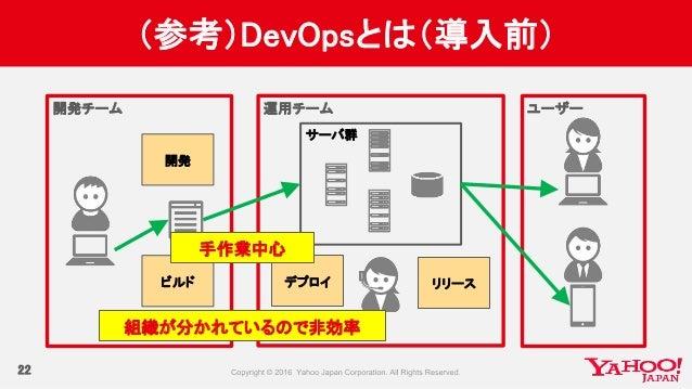 運用チーム開発チーム ユーザー (参考)DevOpsとは(導入前) 22 リリース 開発 ビルド デプロイ サーバ群 手作業中心 組織が分かれているので非効率
