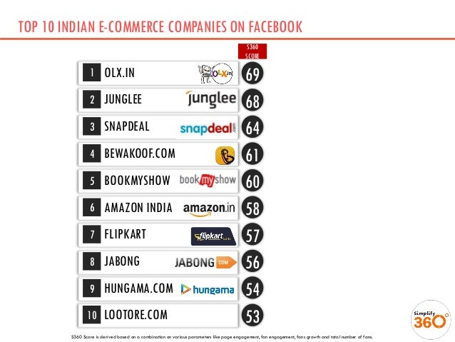 top report e tailing market in india 2014 market Markets for e-commerce dominate the top half of the top 30, led by the united  states, china, and the united  at kearney's third global retail e-commerce  index finds a market still growing fast1  in our 2013 report we examined in  depth many of the challenges  in 2014, e-commerce in india increased 27  percent to.