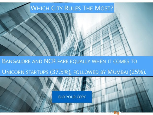 WHICH CITY RULES THE MOST? BANGALORE AND NCR FARE EQUALLY WHEN IT COMES TO UNICORN STARTUPS (37.5%), FOLLOWED BY MUMBAI (2...