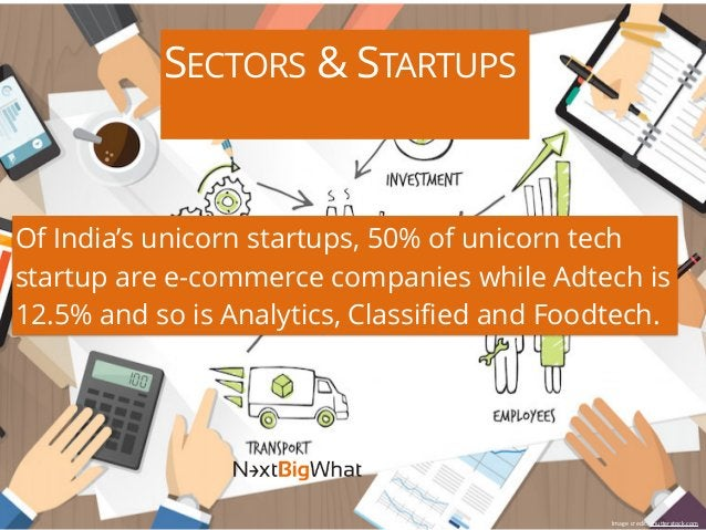 SECTORS & STARTUPS Of India's unicorn startups, 50% of unicorn tech startup are e-commerce companies while Adtech is 12.5%...