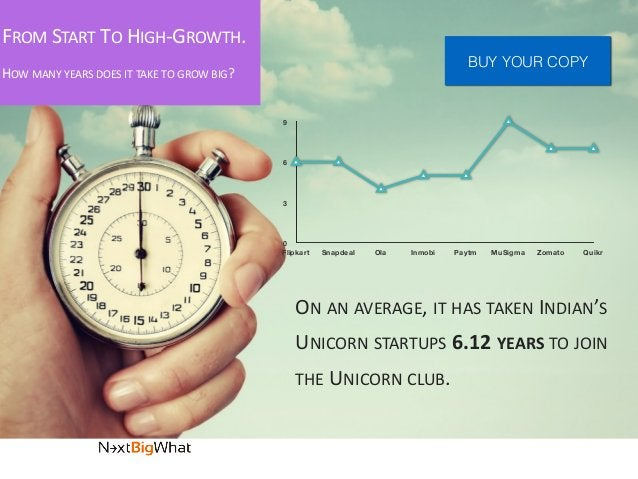 FROM  START  TO  HIGH-‐GROWTH. HOW  MANY  YEARS  DOES  IT  TAKE  TO  GROW  BIG? ON  AN  AVERAG...