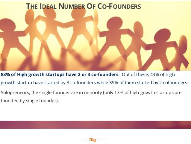 THE IDEAL NUMBER OF CO-FOUNDERS 83% of High growth startups have 2 or 3 co-founders. Out of these, 43% of high growth star...