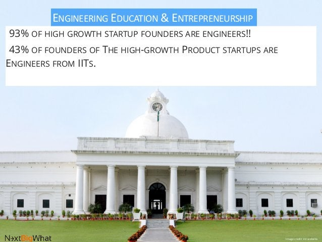 ENGINEERING  EDUCATION  &  ENTREPRENEURSHIP   93% OF HIGH GROWTH STARTUP FOUNDERS ARE ENGINEERS!! 43% OF FOUNDERS ...
