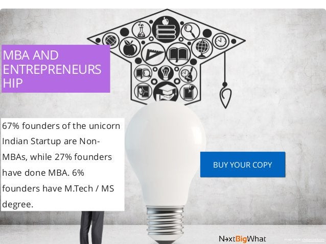 MBA AND ENTREPRENEURS HIP 67% founders of the unicorn Indian Startup are Non- MBAs, while 27% founders have done MBA. 6% f...