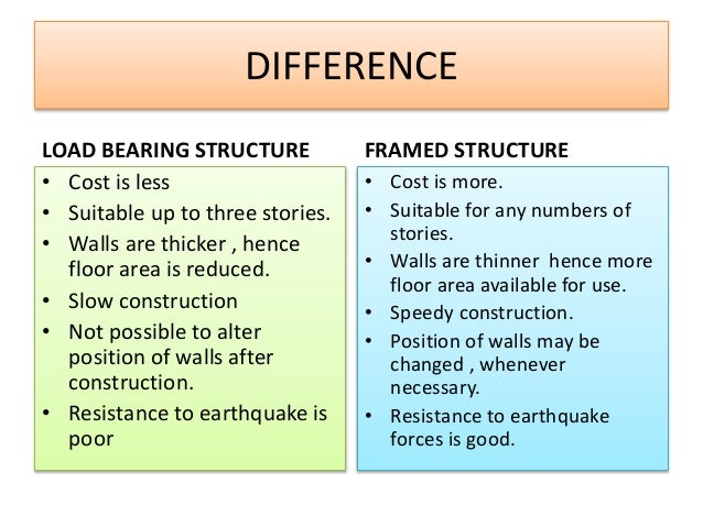 difference of load bearing structure and Framed & load bearing structure are made up of elements like columns, girders,  walls, slabs etc in framed structure, columns and girders transfers the load to.