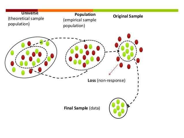 population introduction essay Over-population has been major problem in india the efforts to remove the curse of population problem have only been partially effective in consequence the rate of population increase has gone down, but the balance between the optimum population growth and a healthy nation is far to be achieved.