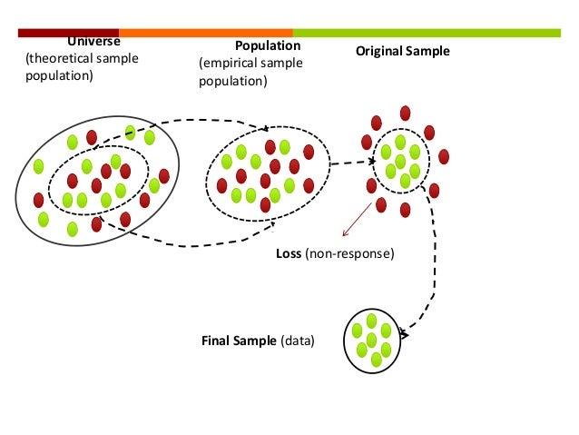 Quota sampling in research