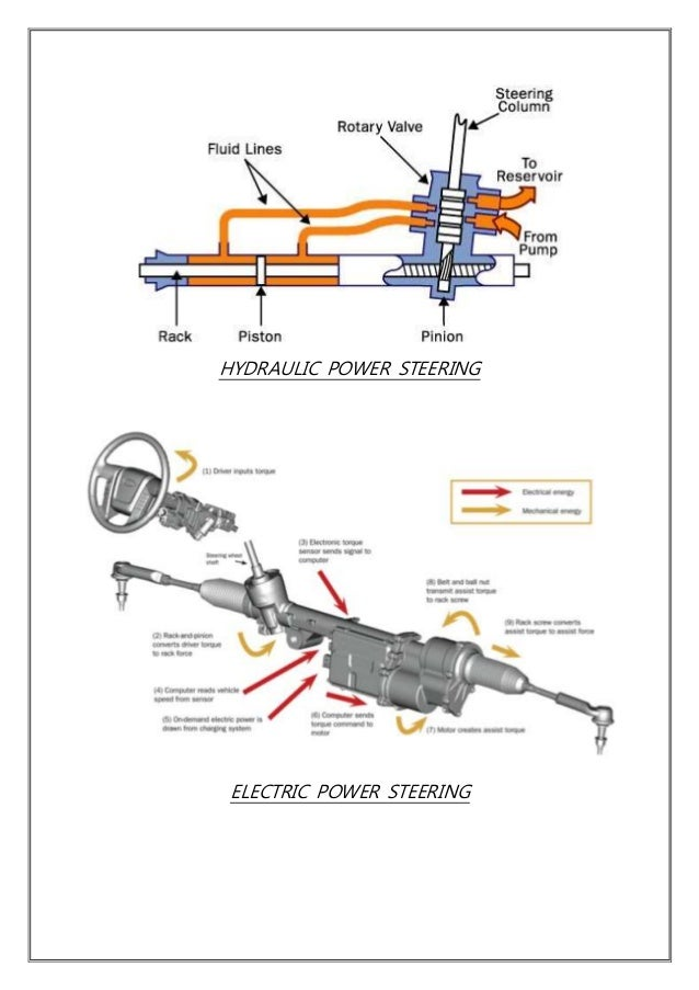 a project report on steering system Qualifying project final report written by: dylan stimson, jason mehta,  steering system   steering column assembly and mounting.