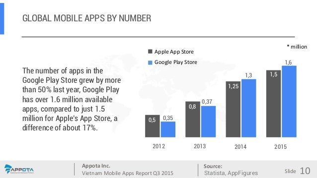 Appota Inc. Vietnam Mobile Apps Report Q3 2015 Source: Slide GLOBAL MOBILE APPS BY NUMBER The number of apps in the Google...