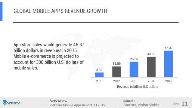 Appota Inc. Vietnam Mobile Apps Report Q3 2015 Source: Slide GLOBAL MOBILE APPS REVENUE GROWTH App store sales would gener...