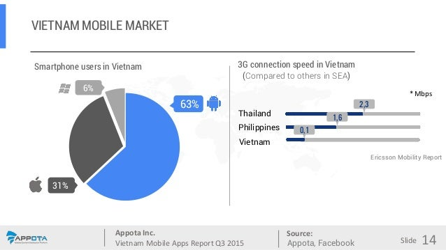 Appota Inc. Vietnam Mobile Apps Report Q3 2015 Source: Slide VIETNAM MOBILE MARKET Smartphone users in Vietnam 3G connecti...