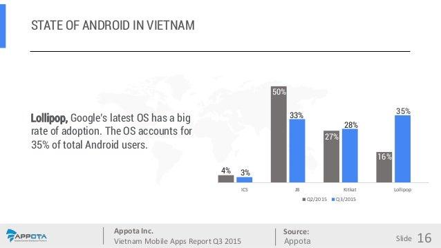 Appota Inc. Vietnam Mobile Apps Report Q3 2015 Source: Slide STATE OF ANDROID IN VIETNAM ICS JB Kitkat Lollipop Q2/2015 Q3...