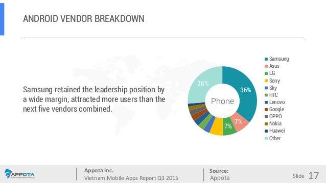 Appota Inc. Vietnam Mobile Apps Report Q3 2015 Source: Slide ANDROID VENDOR BREAKDOWN 36% 7% 7% 26% Phone Samsung Asus LG ...