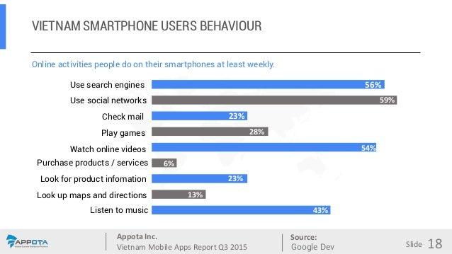 Appota Inc. Vietnam Mobile Apps Report Q3 2015 Source: Slide VIETNAM SMARTPHONE USERS BEHAVIOUR 43% 13% 23% 6% 54% 28% 23%...