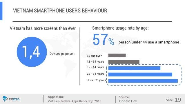 Appota Inc. Vietnam Mobile Apps Report Q3 2015 Source: Slide Vietnam has more screens than ever 1,4 Devices pr. person Sma...