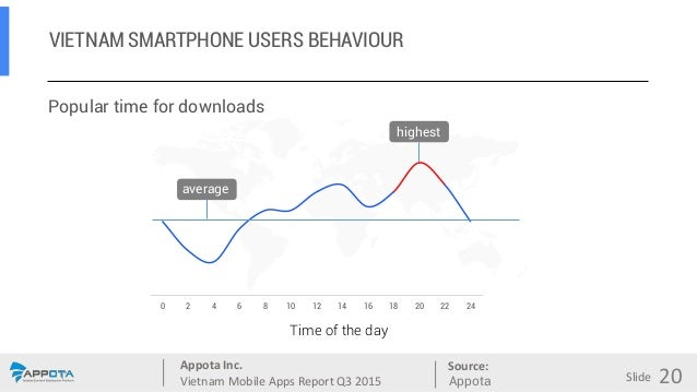 Appota Inc. Vietnam Mobile Apps Report Q3 2015 Source: Slide 0 2 4 6 8 10 12 14 16 18 20 22 24 VIETNAM SMARTPHONE USERS BE...